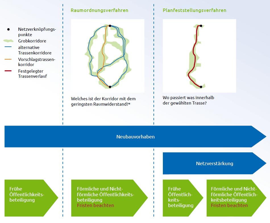 Schema Raumordnungsverfahren und Planfeststellungsverfahren