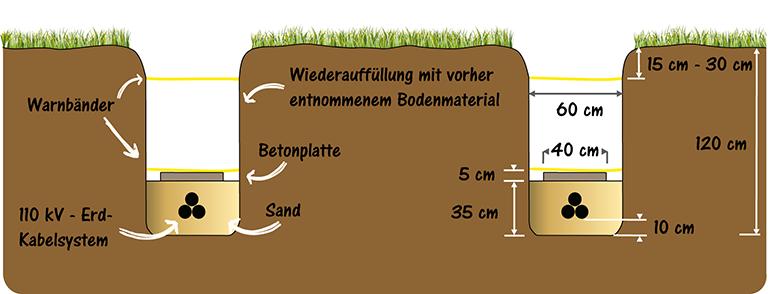 Beispielhafte Darstellung eines Erdkabelgrabenprofils. Grafik: Sofia Bonhaus